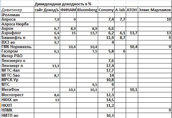 Дивиденды 2017.IPO Детского мира и Прогнозы див.доходностей в 2017г