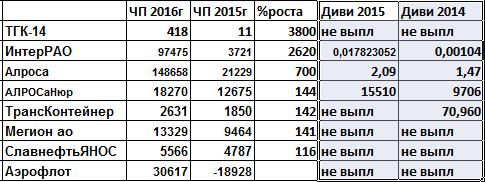 Дивиденды2017Алмазы и Ударники чистоприбыльного производства