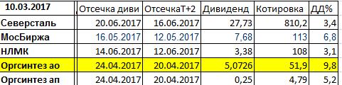Дивиденды 2017. ТБ дивидендного трейдинга