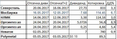 Дивиденды 2017.Бюджет Татарстана.