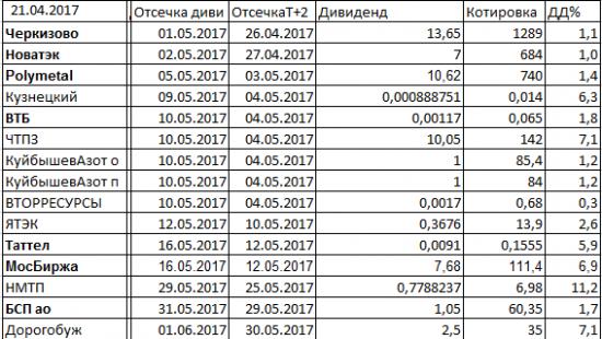 Дивиденды2017.Башнефть: 164 рубля утка или нет