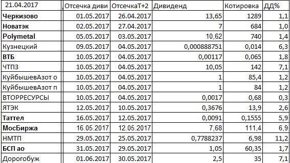 Башнефть: 164 рубля утка или нет