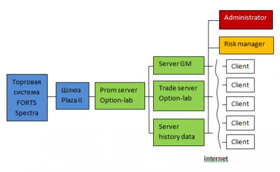 Осуществлен запуск торгового комплекса Option-lab Trade
