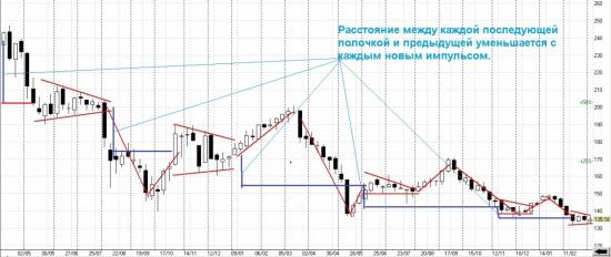 Анализ акций Газпрома.