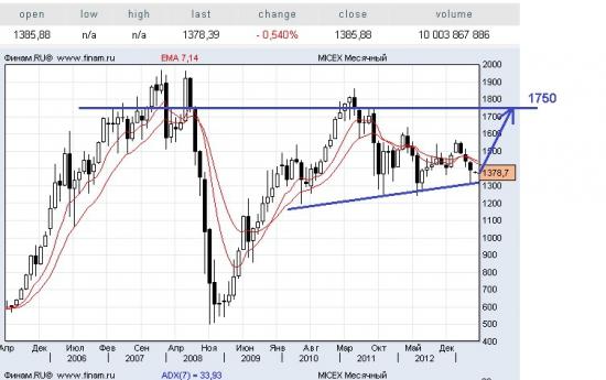 Рынок ММВБ развернулся и несется наверх.