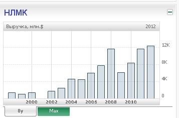Металлургия - фаворит роста на ММВБ.