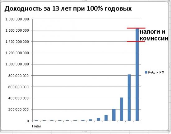 Заработай 1,4 миллиарда рублей на Суперпортфеле Баффета.