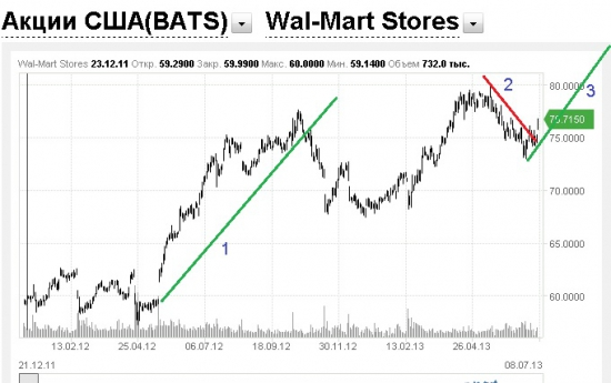 Рекомендация на покупку Wal-Mart Stores Inc.