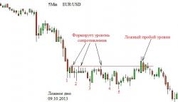 История повторяется. EUR/USD