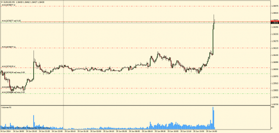 EUR/USD вниз