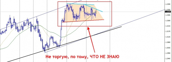 EUR/USD Развязка ситуации