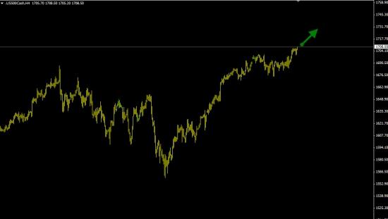 S&P500 покупка (продолжение роста).