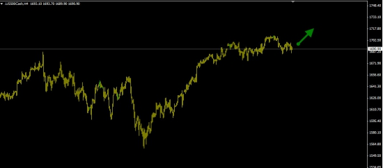 S&P500 покупка (вероятность роста 60%).