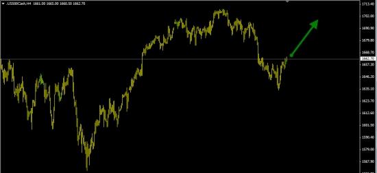 S&P500 покупка (вероятность роста 65%).