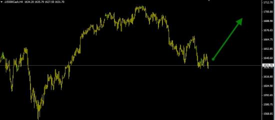 S&P500 покупка (вероятность роста 70%).