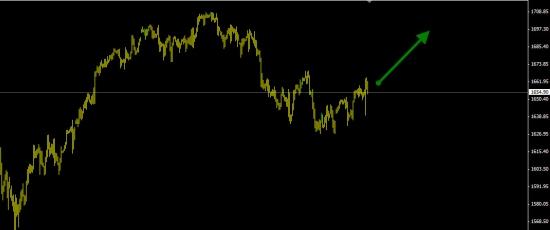 S&P500 покупка (вероятность роста 75%).