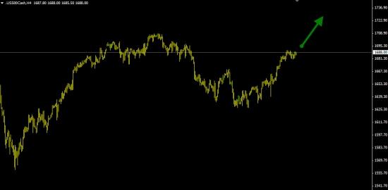 S&P500 покупка ( 75% вероятность роста ).