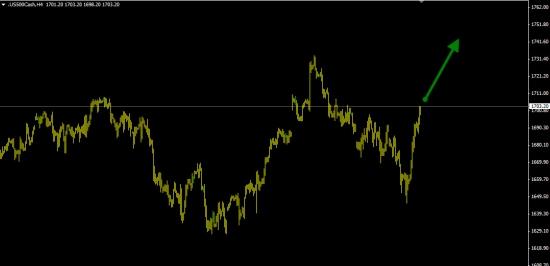 S&P500 покупка ( 65% вероятность роста ).