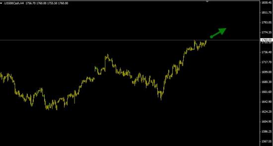 S&P500  -  60% вероятность роста.
