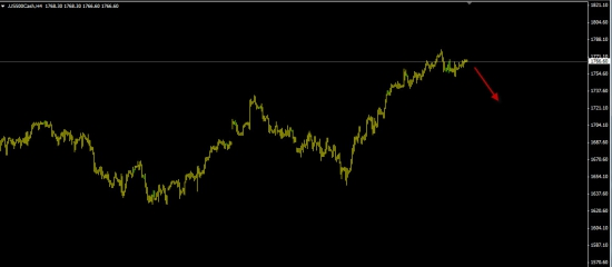 S&P500 - 65% вероятность падения!