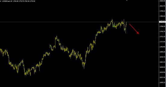 S&P500 - 60% вероятность падения.