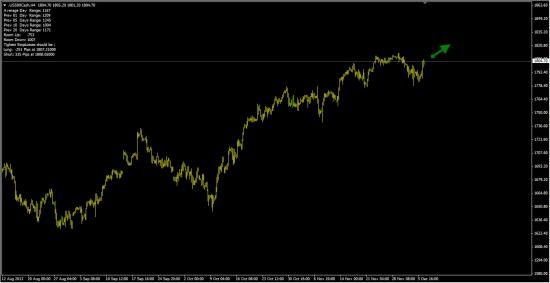 S&P500  -  55% вероятность роста.