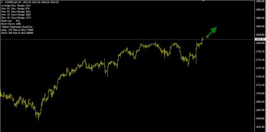 S&P500  -  70% вероятность роста.