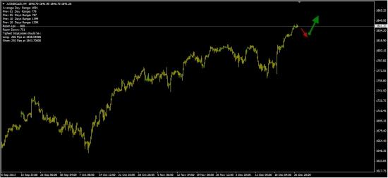 S&P500  -  65% вероятность роста.