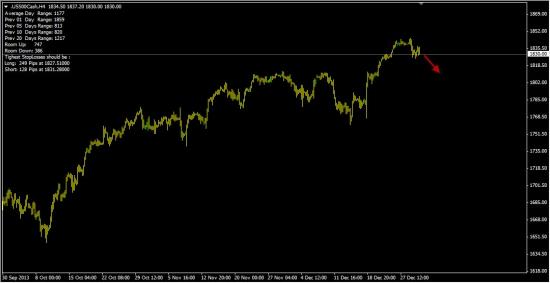 S&P500 - 60% вероятность падения!