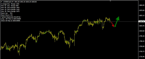 S&P500  -  высокая вероятность флета.