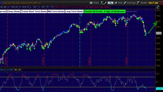 S&P500  -   вероятность роста 60%