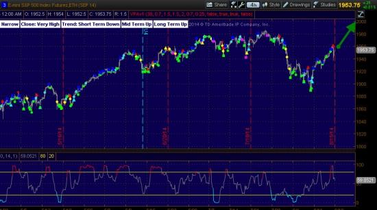 S&P500  -   вероятность роста 70%