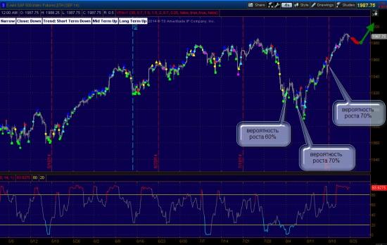 S&P500  -   вероятность роста 65%