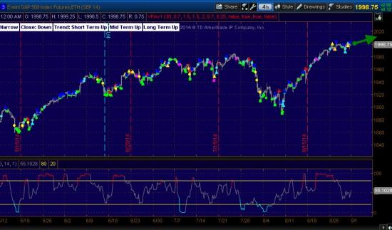 S&P500  -   вероятность роста 55%