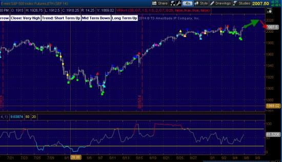S&P500  -  высокая вероятность флета!