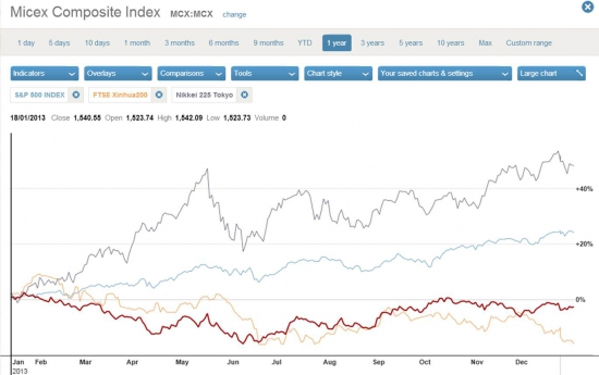 Где инвесторы заработали в 2013 году?