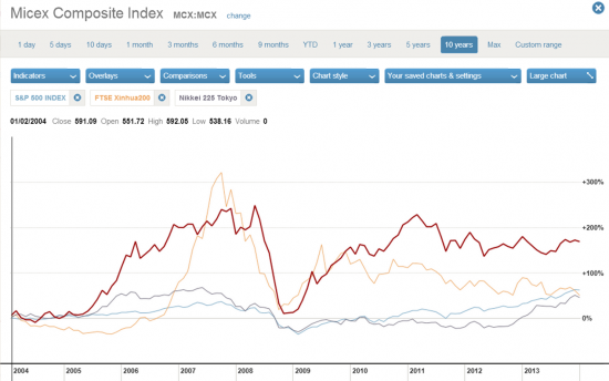 Где инвесторы заработали в 2004-2013 годах