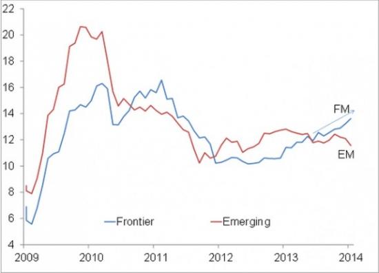 Сравнение инвестиций в пограничные и развивающиеся рынки