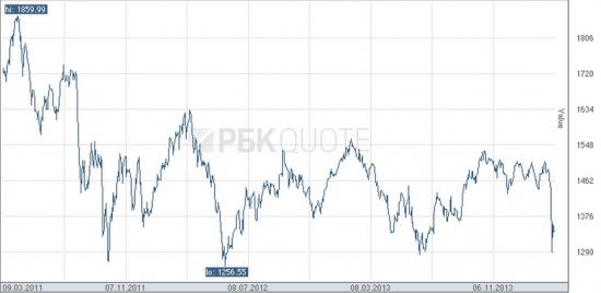 Ситуация с Украиной и рынок акций России