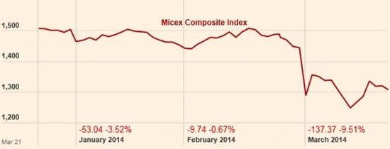 Крым и цена на акции/облигации