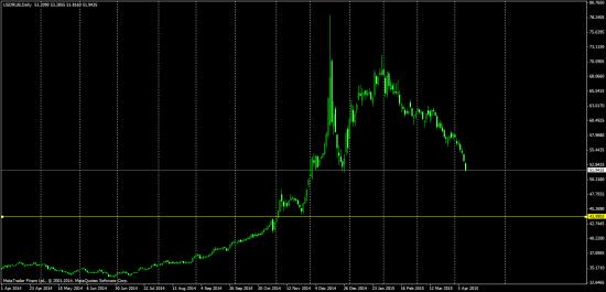 Доллар Рубль. едем на 45...