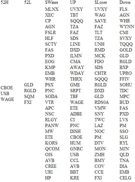 Обзор рынка США (NYSE NASDAQ AMEX) на 26.06.2013