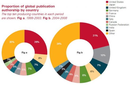 Вклад России в общемировую науку (в % от общего числа научных публикаций)