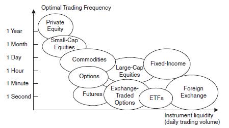 Скальпинг, арбитраж, HFT на Форекс через ECN - в чем преимущества?