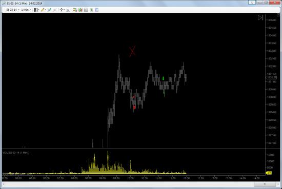 Моя торговля S&P 500