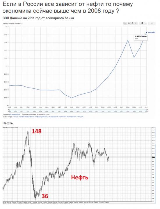 Если в России всё зависит от нефти то почему экономика сейчас выше чем в 2008 году ?