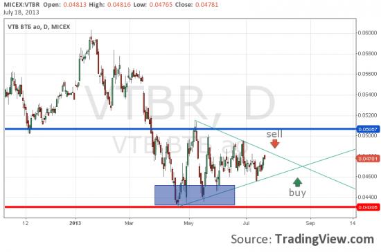 Взгляд на VTB