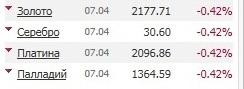 0,42: знаки рынка и ЦБ.