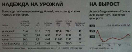 Акрон vs Уралкалий: корпоративное управление и капитализация компаний.