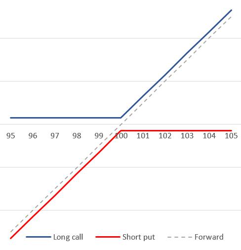 Эмпирический пут-колл паритет или как ломается модель Блэка-Шоузла